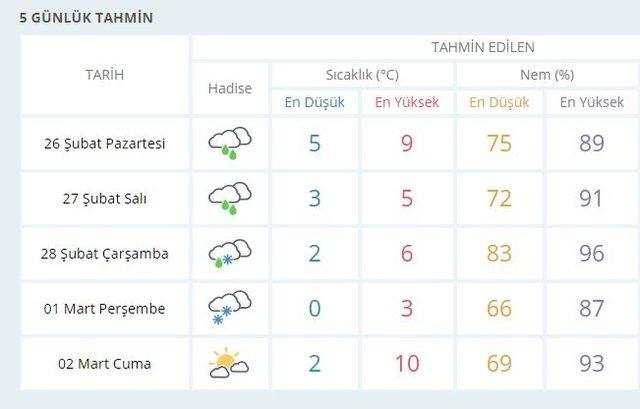 istanbula ne zaman kar yağacak